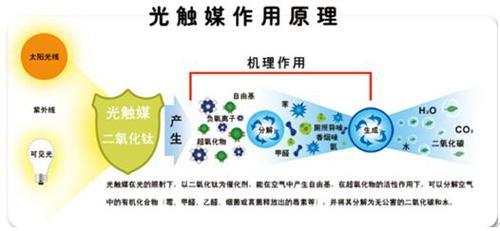 UV紫外光触媒废气净化设备工作原理