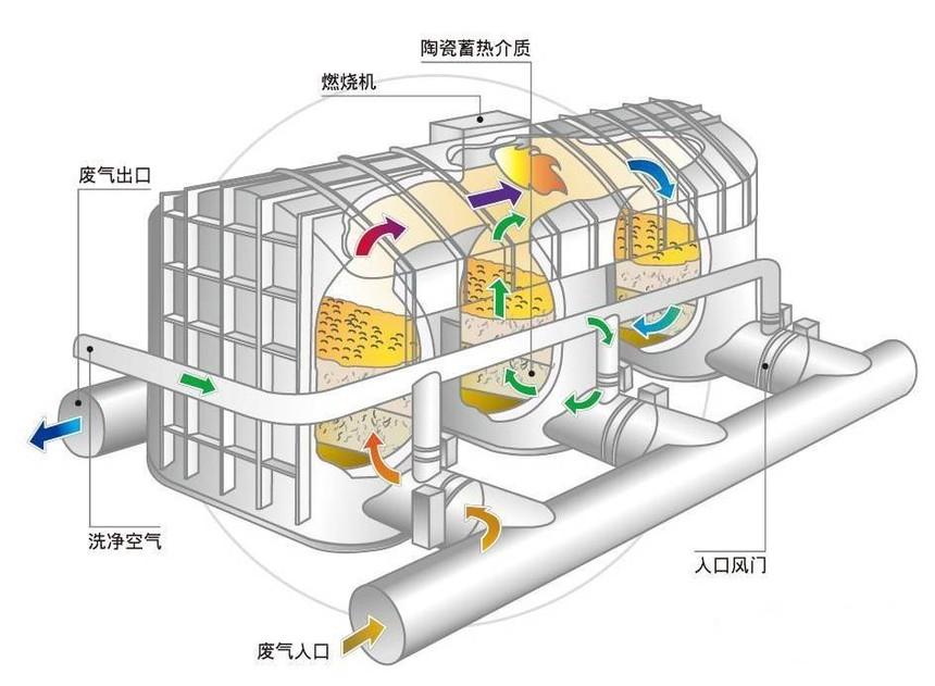 RTO蓄热式氧化处理方法.jpg