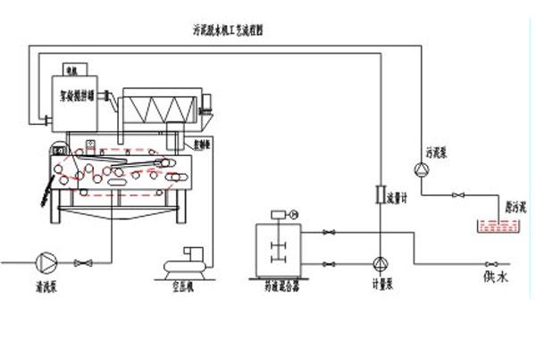 真空皮帶脫水機工藝流程.jpg