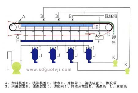 带式真空过滤机结构图.jpg
