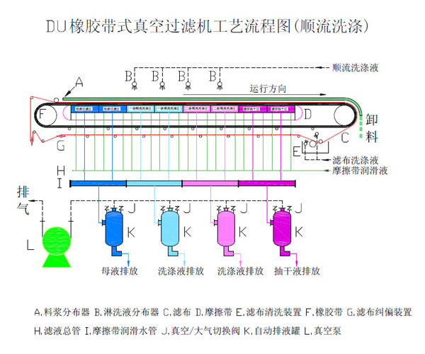 带式真空过滤机工艺流程图.jpg