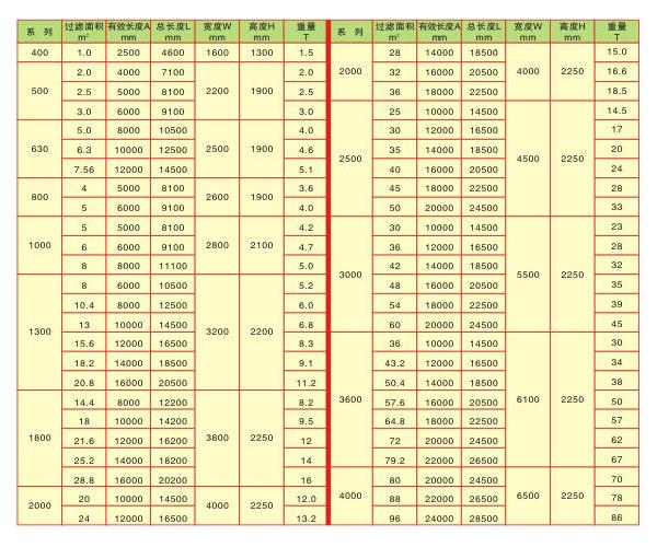 带式真空过滤机数据参数.jpg
