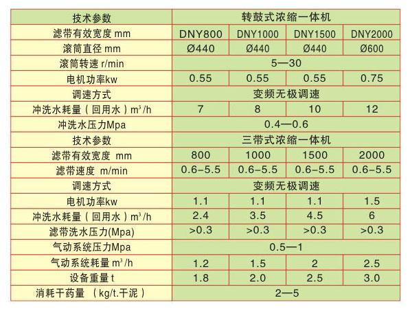 污泥脱水机产品技术参数.jpg