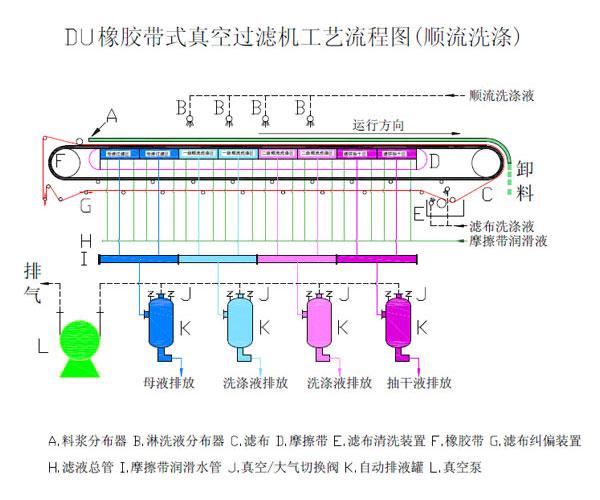 带式真空过滤机工艺流程图