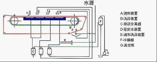 真空皮带脱水机设计图