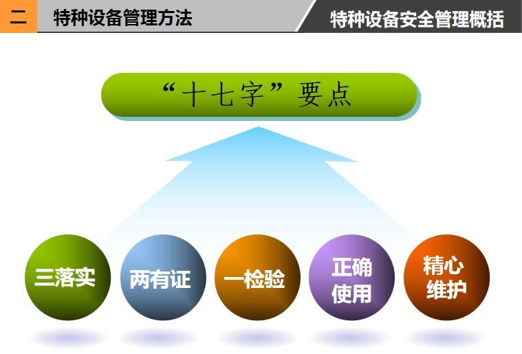 【包邮】特种设备安全管理培训ppt电子版