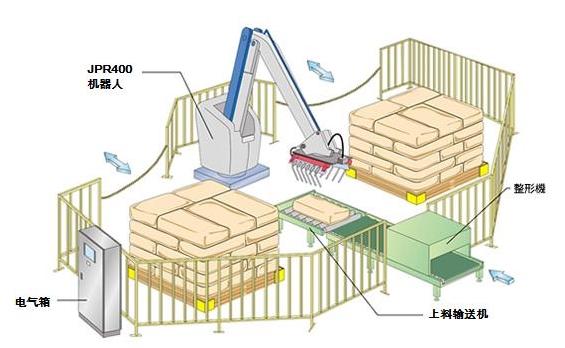 智能机械手装箱输送线417093.jpg