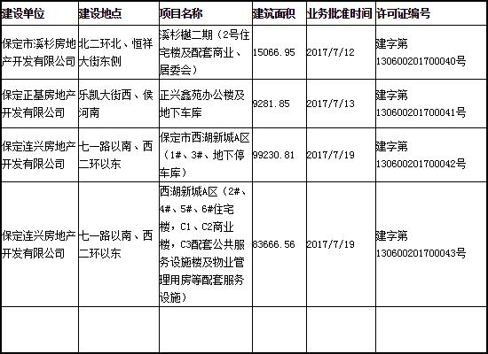 7月中旬保定市三個樓盤項目取得建設工程規劃許可證