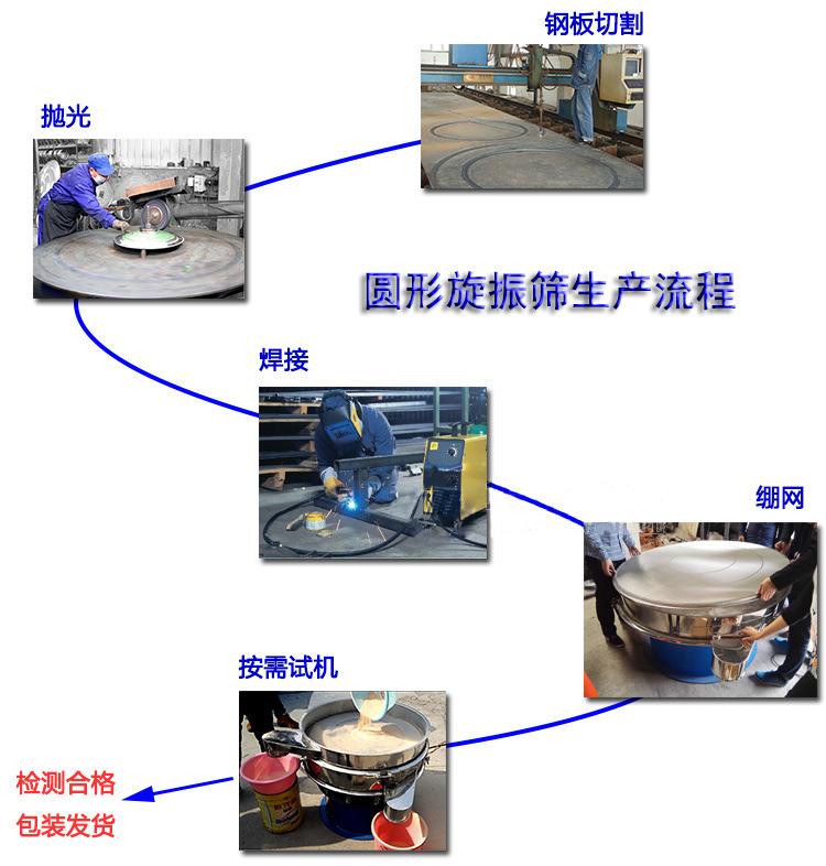 圆形振动筛现场制造生产流程