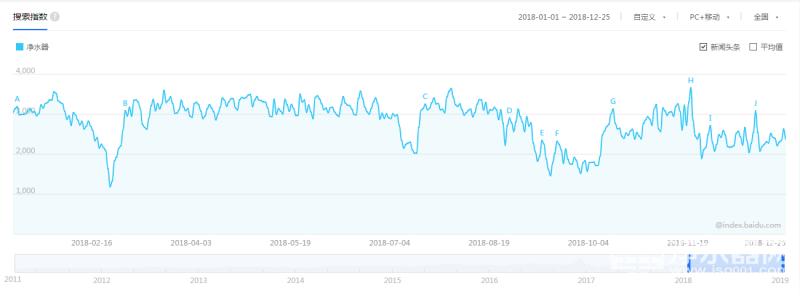 2018年中国净水器行业互联网指数整体趋势图