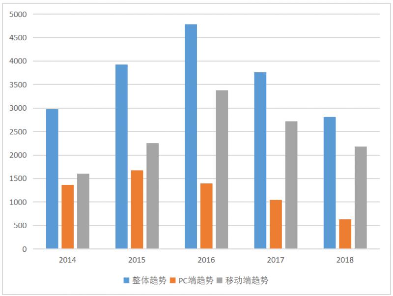 2018年中国净水器行业互联网搜索各大趋势平均值对比图