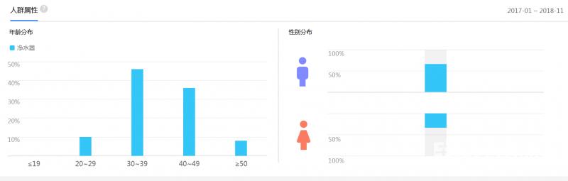2018年中国净水器行业互联网人群指数属性分布图