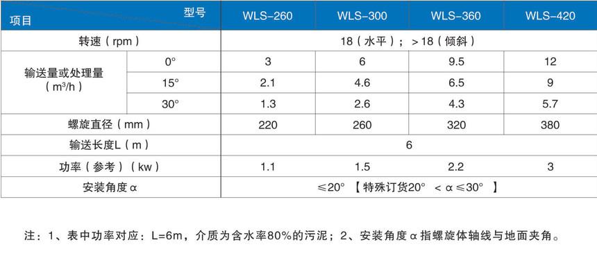 WLS无轴螺旋输送机选型参考