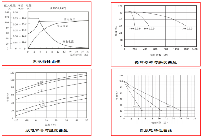 圣陽蓄電池SSP/SP系列性能曲線圖.png