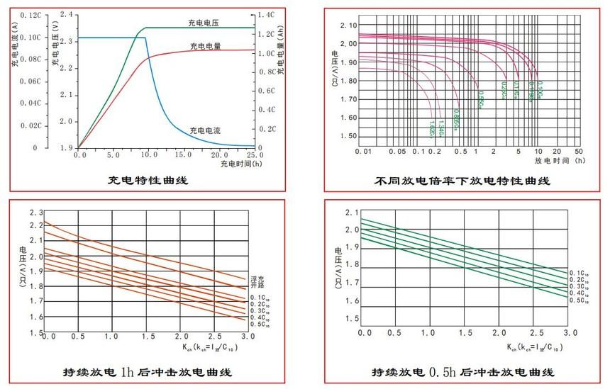 圣阳蓄电池GFMD-C系列性能曲线.jpg