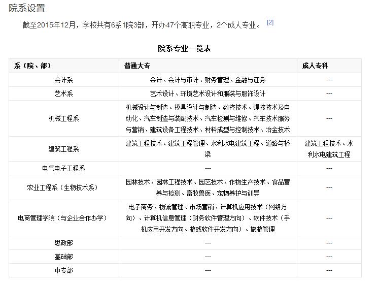 内江职业技术学院专业设置