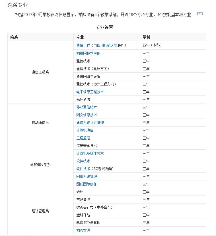 四川邮电职业技术学院专业设置