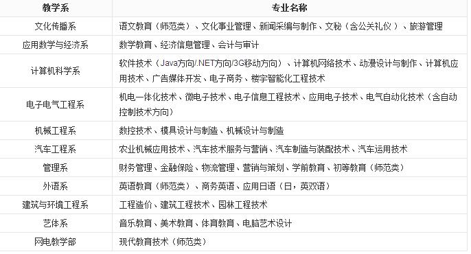 四川职业技术学院专业设置