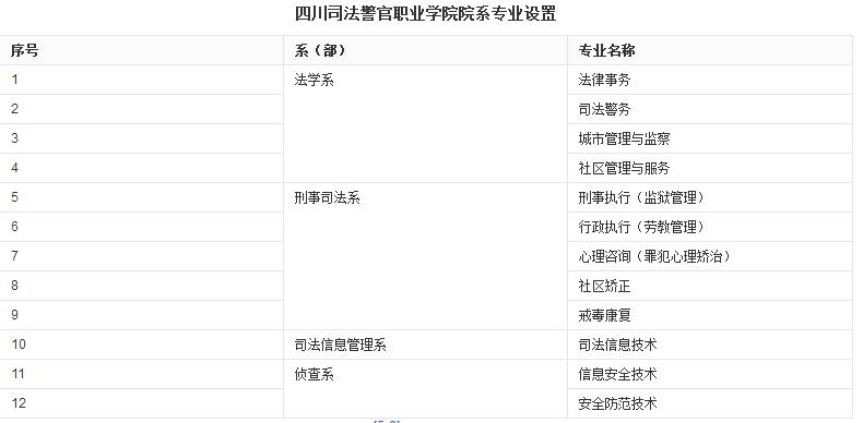 四川司法警官职业学院专业设置