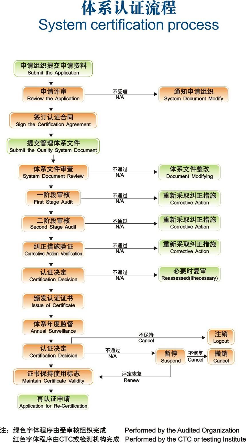 体系认证流程.jpg