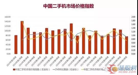 从二手机价格指数看二手机发展趋势