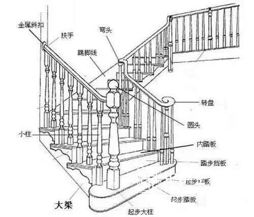 整木定制家裝 實木樓梯扶手安裝方法與注意事項