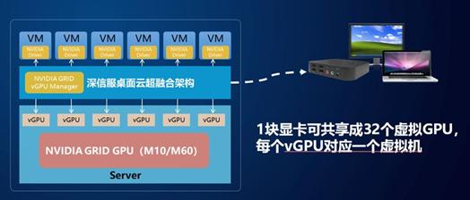 深信服桌面云vGPU解决方案正式发布并商用