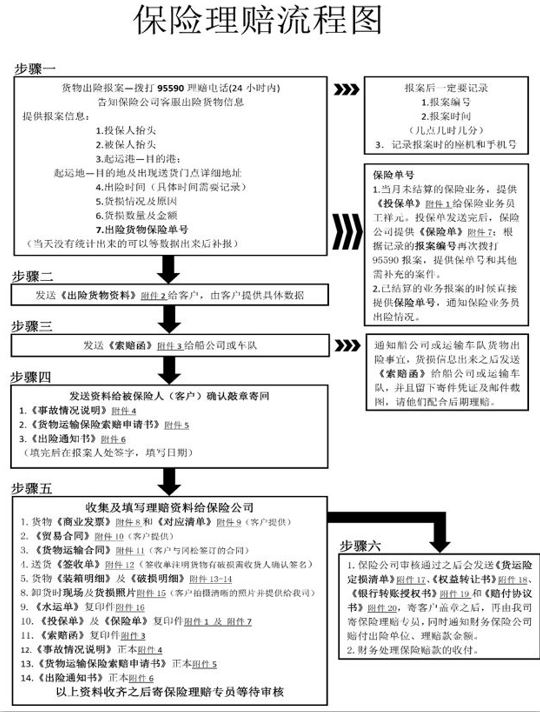 保险流程1.JPG