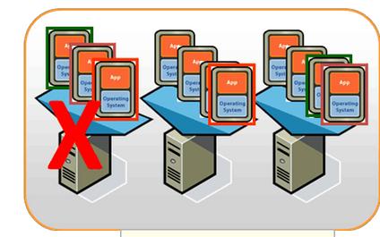 服務器虛擬化解決方案