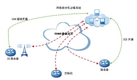网络自动化运维解决方案