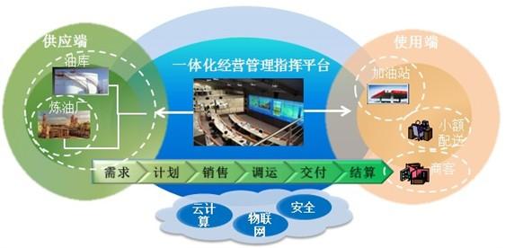 企业信息系统集成/整合解决方案