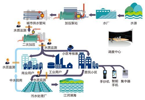 青岛积成 智慧水务整体解决方案