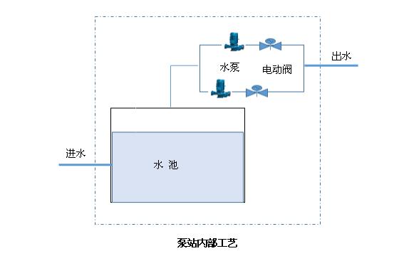 泵站远程监控系统|泵站自动化控制系统|泵站监控系统|泵站自动化|泵房无人值守|泵站自动化监控系统|泵站自动化系统