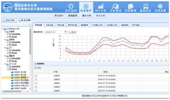大用户抄表 城镇供水管网分区计量管理系统 大用户水表监控与管理系统 大表远传监控 流量计远程监控 管网流量压力远程监测 自来水远程抄表