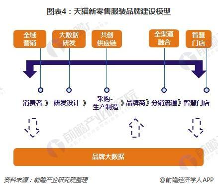 图表4:天猫新零售服装品牌建设模型