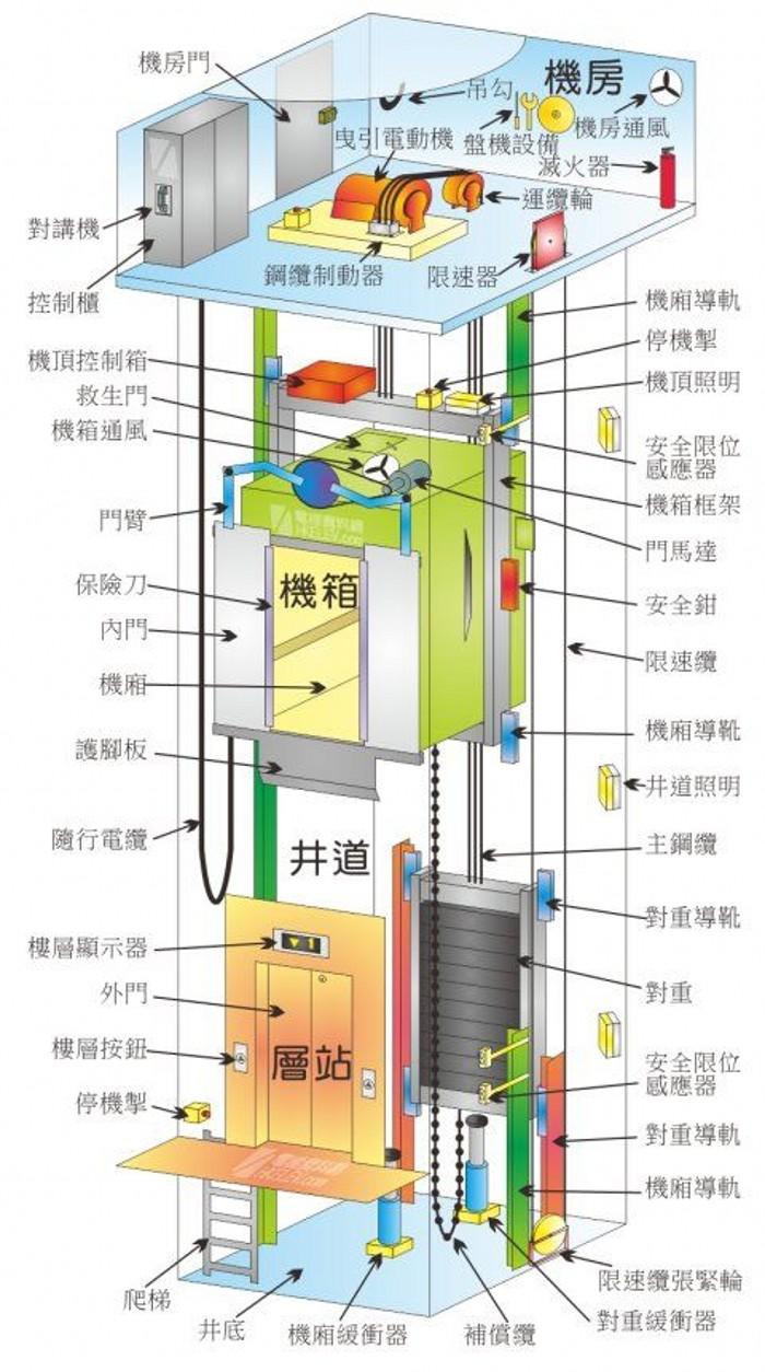电梯结构3.jpg