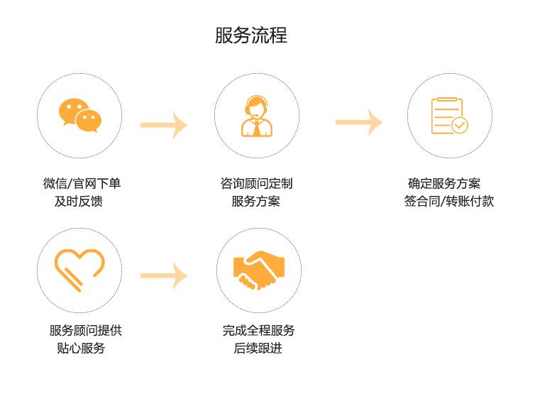 代理记账专项审计服务流程