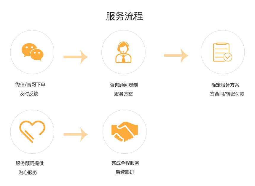 内资有限公司注册服务流程