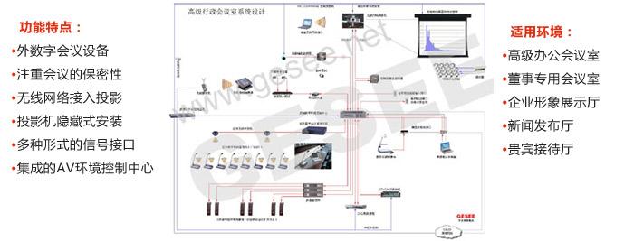 二 高级行政betway体育iso系统室的系统方案设计