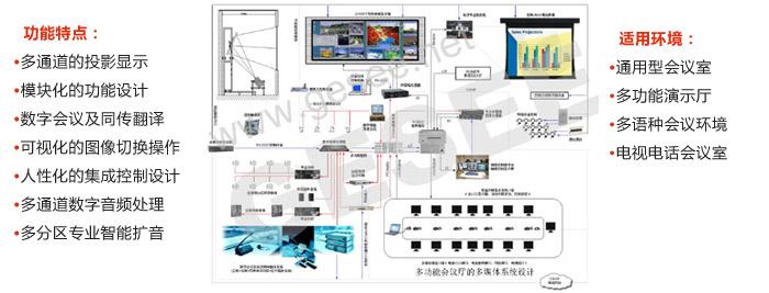 三 多功能betway体育iso系统厅的多媒体系统方案设计