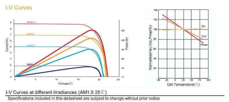 150W太阳能电池板曲线图.jpg