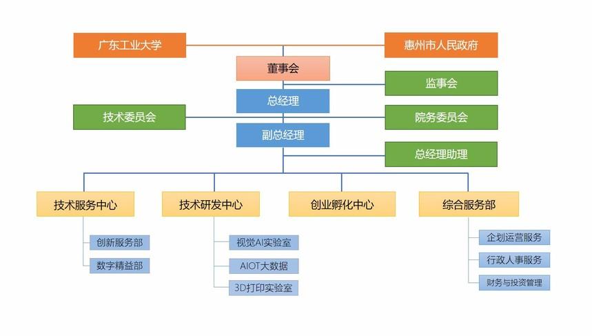 组织架构02.jpg