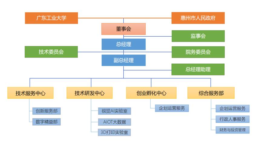 研究院组织架构.png