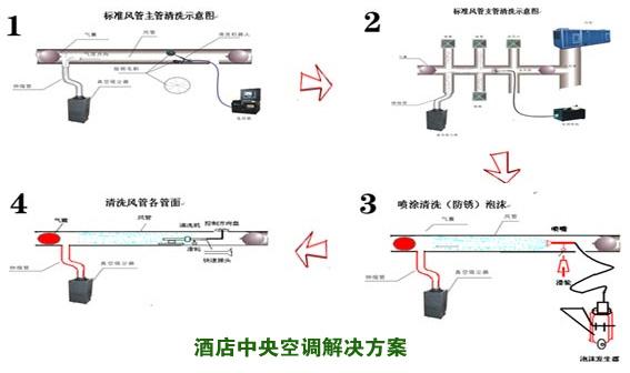 酒店中央空调解决方案,郑州酒店中央空调,酒店中央空调安装