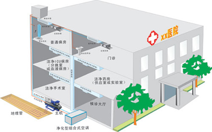 医院中央空调解决方案,美容医院中央空调,医院中央空调安装