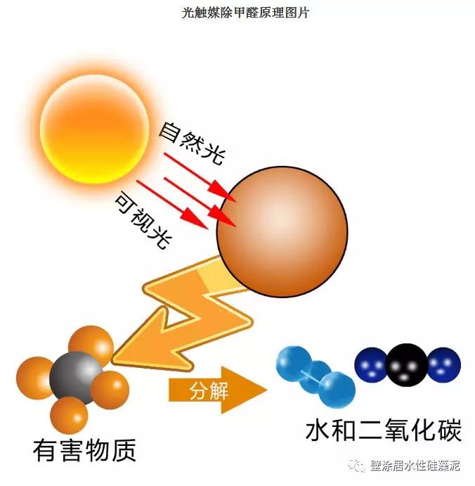 光触媒除甲醛原理.jpg