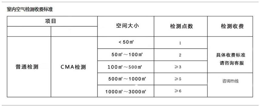 室内空气检测收费标准