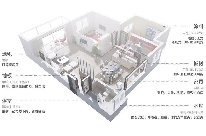 室内装修主要污染来源