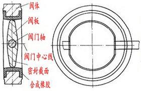 電動中線蝶閥結構原理