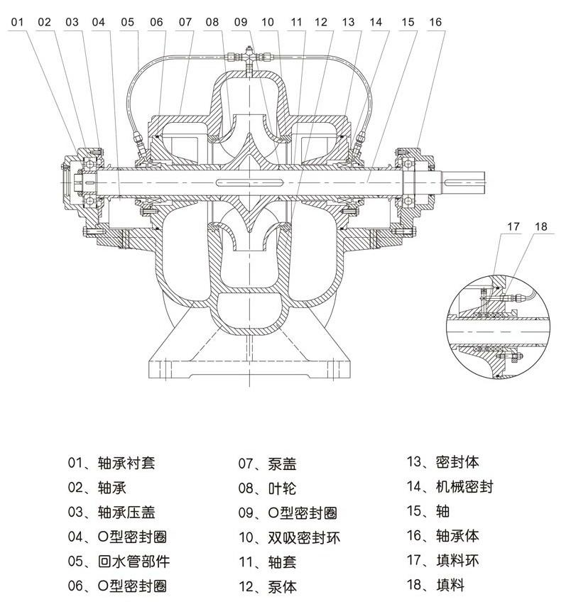 NS型卧式双吸中开泵表格5.jpg
